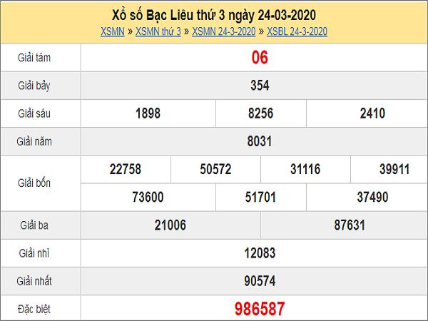 Dự đoán XSBL 31/3/2020