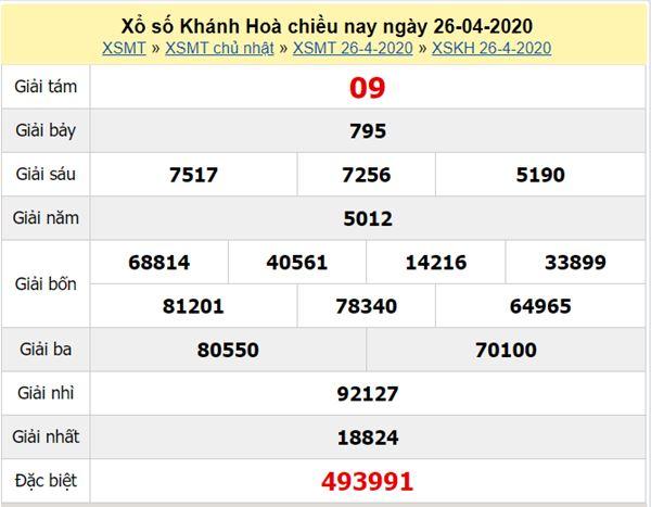 Dự đoán XSKH 29/4/2020 - KQXS Khánh Hòa thứ tư