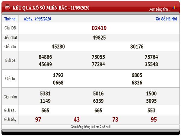 Dự đoán xsmb- kết quả xổ số miền bắc ngày 12/05 tỷ lệ trúng cao