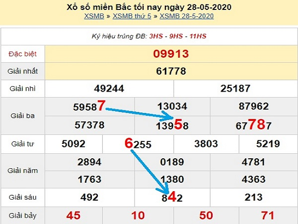 Dự đoán KQXSMB- xổ số miền bắc ngày 29/05 của các chuyên gia