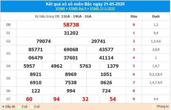 Dự đoán XSMB ngày 22/5/2020 - KQXS miền Bắc thứ 6