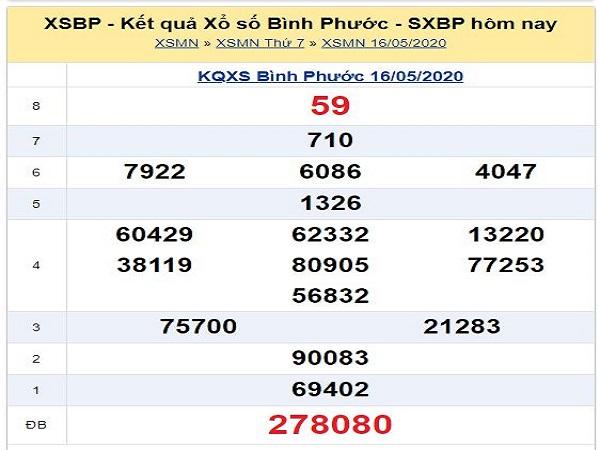 Bảng KQXSBP- Dự đoán xổ số bình phước ngày 23/05