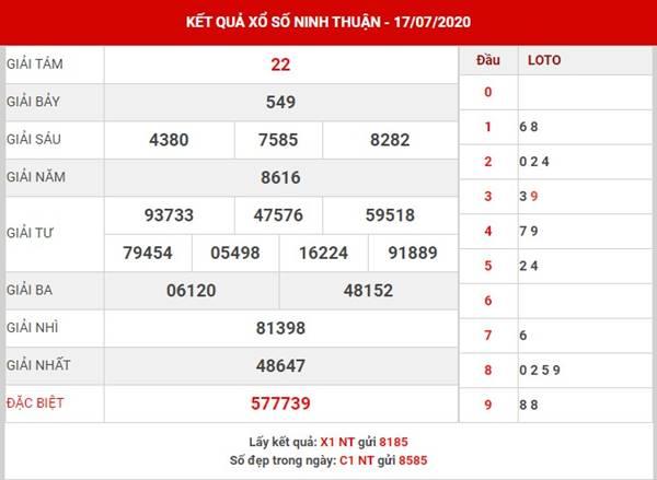 Dự đoán xổ số Ninh Thuận thứ 6 ngày 24-7-2020