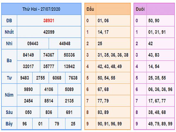 Bảng KQXSMB- Dự đoán xổ số miền bắc ngày 28/07 của các chuyên gia