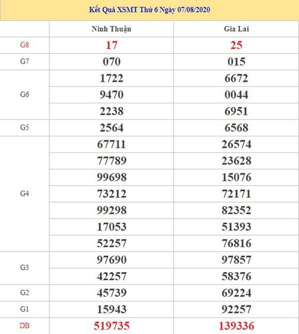 Dự đoán XSMT 14/8/2020 chốt lô số đẹp miền Trung thứ 6