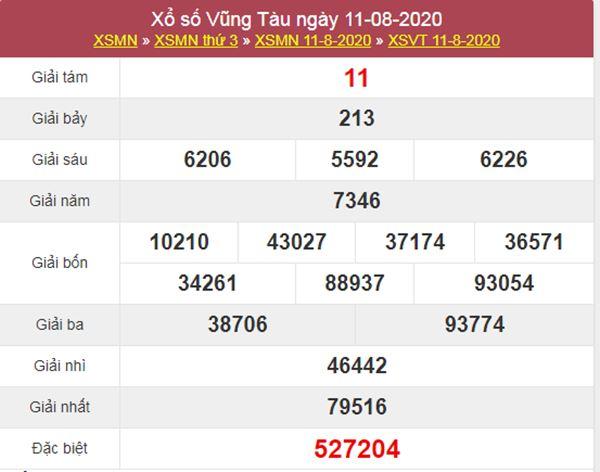Dự đoán XSVT 18/8/2020 chốt lô số đẹp Vũng Tàu thứ 3