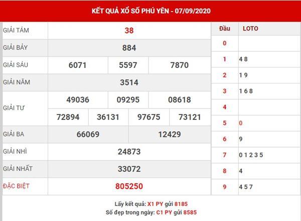 Dự đoán kết quả xổ số Phú Yên thứ 2 ngày 14-9-2020