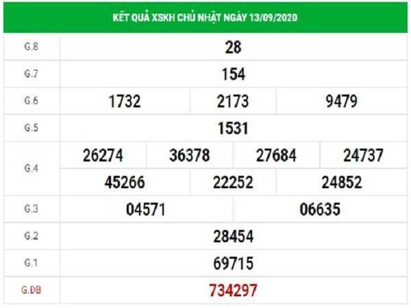 Dự đoán KQXSKH- xổ số khánh hòa ngày 16/09/2020 tỷ lệ trúng lớn