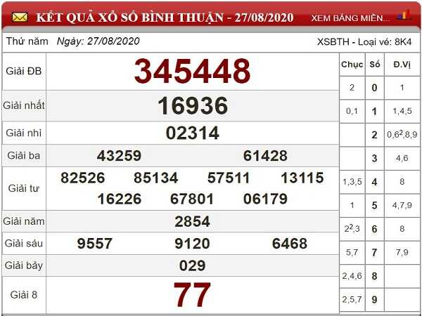 Dự đoán KQXSBT- xổ số bình thuận thứ 5 ngày 03/09/2020