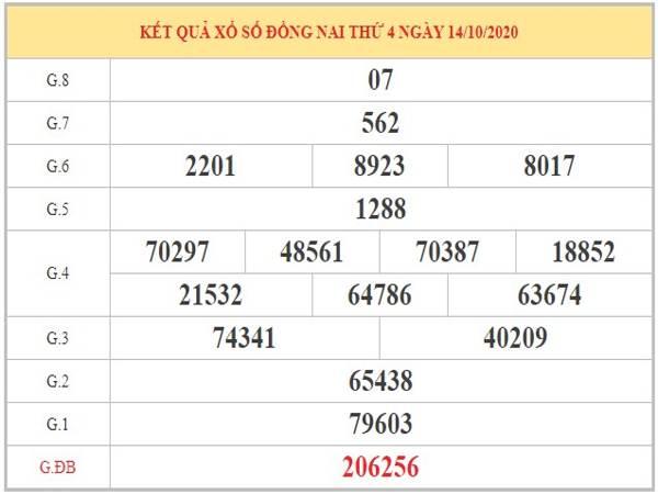 Dự đoán XSDN ngày 21/10/2020 dựa trên phân tích KQXSDN kỳ trước