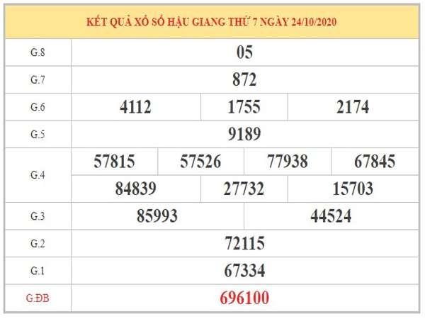 Dự đoán XSHG ngày 31/10/2020 dựa trên bảng kết quả kỳ trước