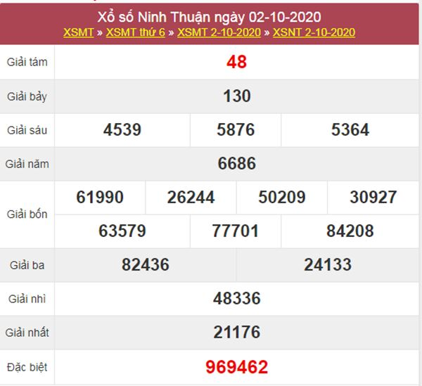 Dự đoán XSNT 9/10/2020 chốt số Ninh Thuận chính xác nhất