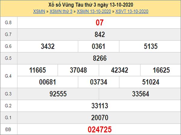 Dự đoán KQXSBT ngày 20/10/2020- xổ số bến tre hôm nay