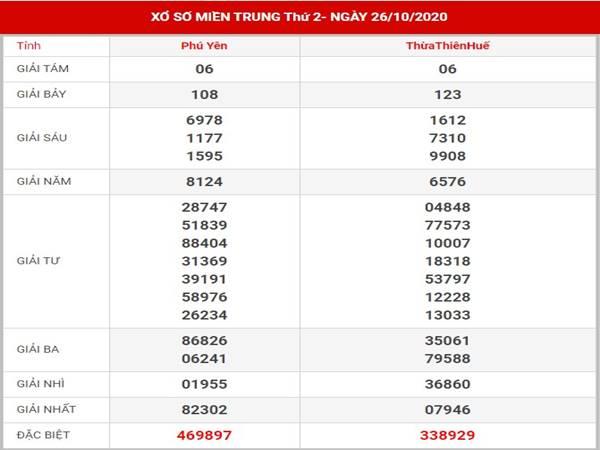 Dự đoán xổ số Miền Trung thứ 2 ngày 2-11-2020