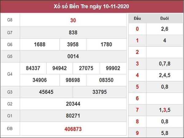 Dự đoán XSBT 17/11/2020