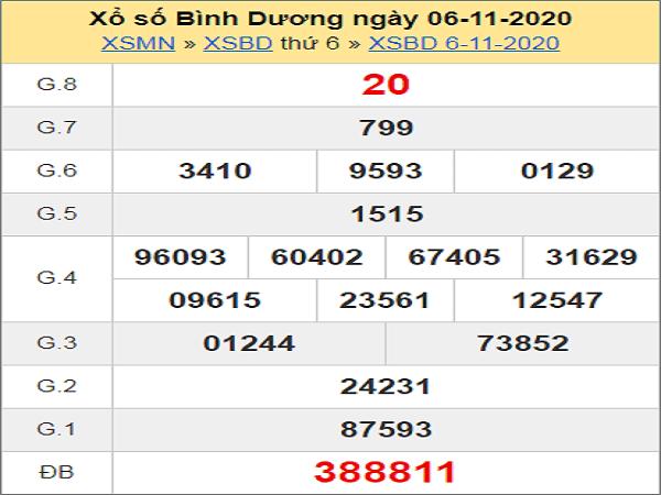 Dự đoán XSBD ngày 13/11/2020- xổ số bình dương chi tiết