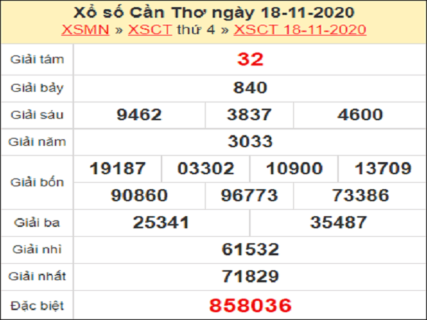 Dự đoán XSCT ngày 25/11/2020- xổ số cần thơ hôm nay