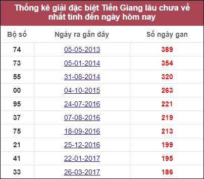 Dự đoán XSTG ngày 22/11/2020 dựa trên thống kê XSTG