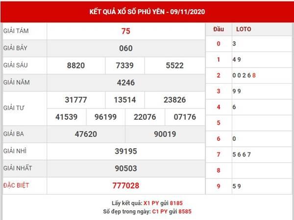 Dự đoán kết quả xổ số Phú Yên thứ 2 ngày 16/11/2020