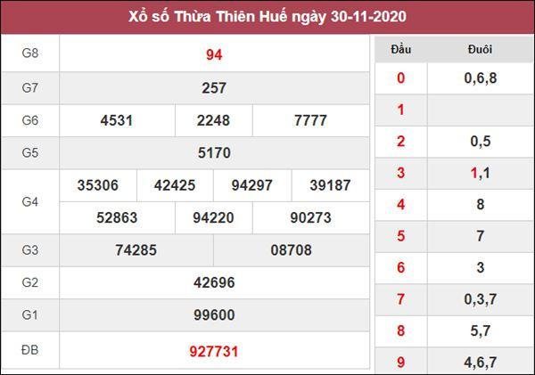 Dự đoán XSTTH 7/12/2020 chốt số giờ vàng Huế cùng cao thủ