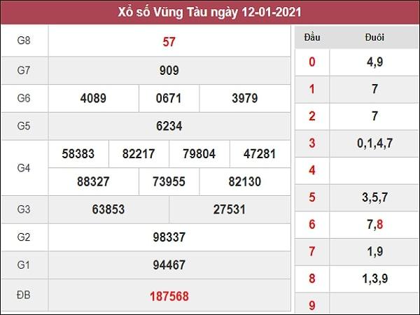 Dự đoán XSVT 19/01/2021