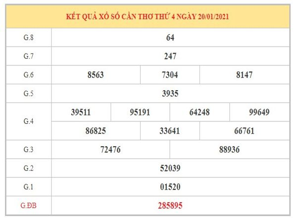 Dự đoán XSDN ngày 27/1/2021 dựa trên kết quả kì trước