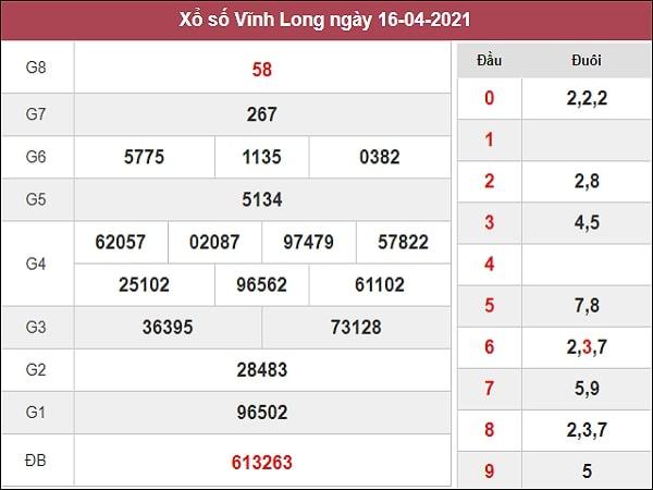 Dự đoán xổ số Vĩnh Long 23/4/2021