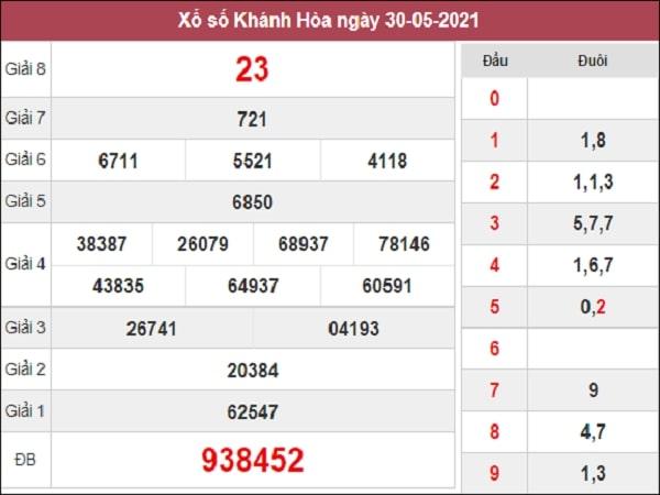 Dự đoán xổ số Khánh Hòa 2/6/2021