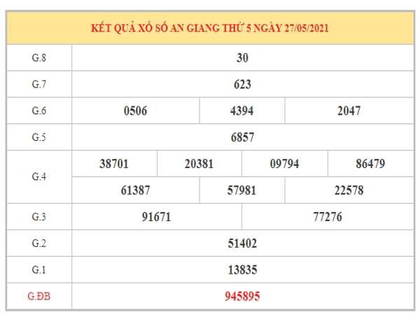 Dự đoán XSAG ngày 3/6/2021 dựa trên kết quả kì trước