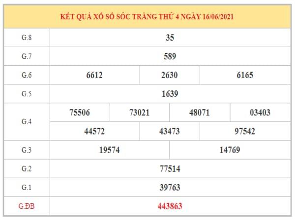 Dự đoán XSST ngày 23/6/2021 dựa trên kết quả kì trước