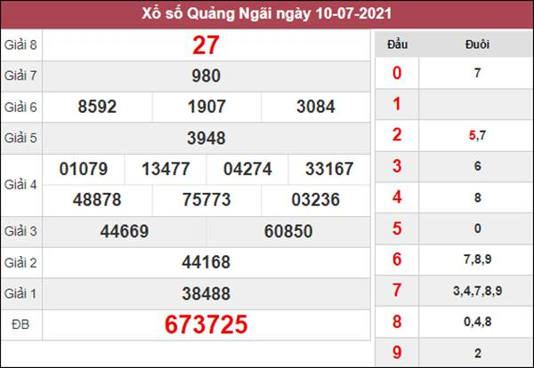 Dự đoán XSQNG 17/7/2021 chốt KQXS Quảng Ngãi thứ 7