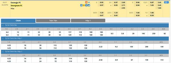 Tỷ lệ kèo bóng đá giữa Gwangju FC vs Seongnam FC